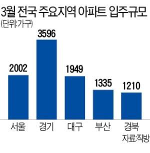 내달 전국 아파트 입주 물량 38% 급감…전세난 우려
