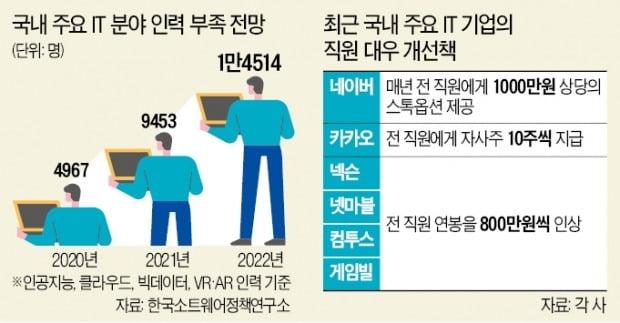 연봉 2억·입사 보너스 5000만원…개발자 몸값 '천정부지'