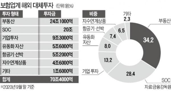 """""""해외투자로 1조2000억 부실징후""""…국내 보험업계 '초비상'"""
