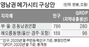 부울경연합에 해오름동맹도…울산, 1000만 메가시티 '앞장'