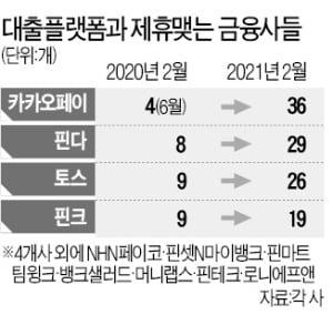 36개 금융사 금리 한눈에…핀테크 '대출 플랫폼' 인기