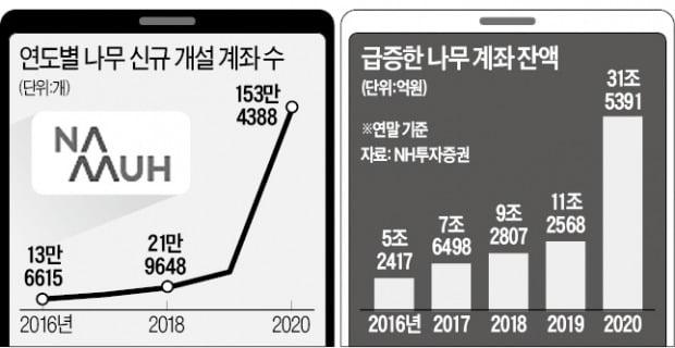 카뱅 손잡고 2030 품다…NH투자증권 '나무'의 '영웅문' 추격기