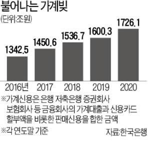 가계빚 1726조원…'빚투'에 작년 역대급 증가