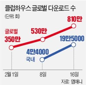 기업 홍보부터 정치인까지…음성 채팅방 '클럽하우스' 신드롬