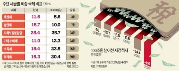 韓 법인세 비중, 미국·독일의 3배…기형적 稅구조가 경제활력 떨어뜨려