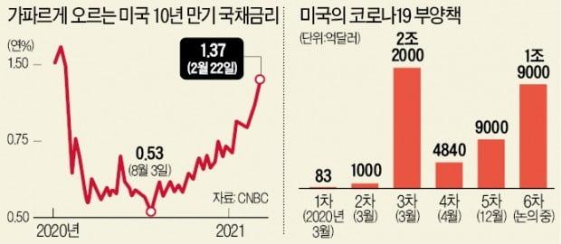 """美 '돈풀기→인플레→조기긴축' 우려…""""국채금리 3% 넘을 수도"""""""