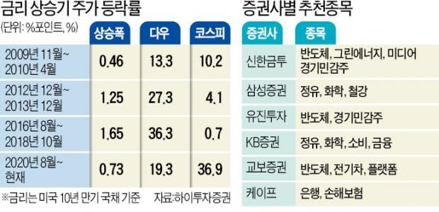 """치솟는 금리에 증시 '긴장'…""""정유·화학·철강株로 대응하라"""""""