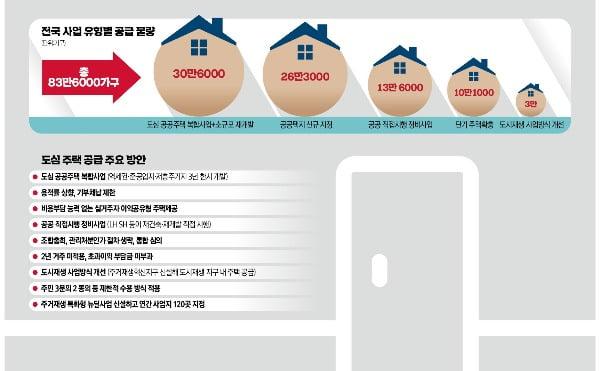 83만여가구 역대급 공급…2·4 대책 이후 '내집마련' 전략