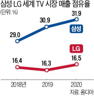 삼성전자, 세계 TV시장 15년째 석권