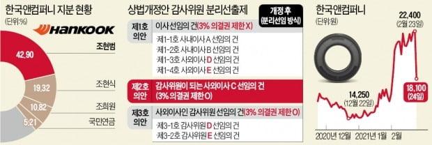 '주총 표대결' 가는 한국앤컴퍼니 경영권 분쟁