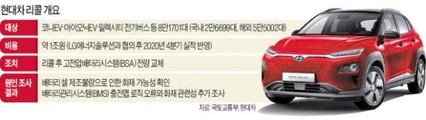 코나EV 전량 리콜…현대차-LG '1조 비용' 누가 떠안을까