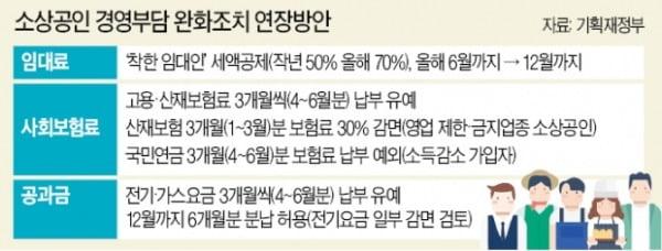 '착한 임대인 세액공제' 연말까지 연장…사회보험료 부담 완화
