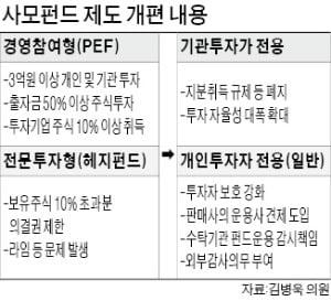 PEF 기업 투자 발목잡던 '10% 룰' 폐지…개인투자자 보호 강화