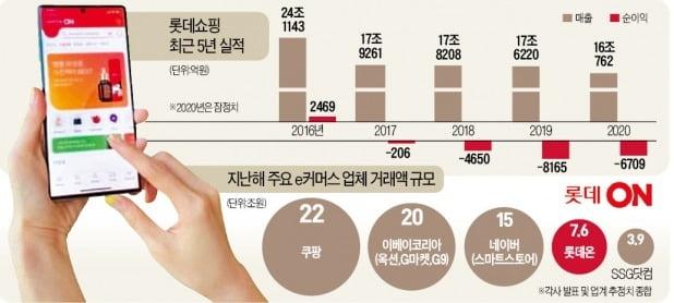 성과 부진에 '독한 처방'…롯데온 수장 교체