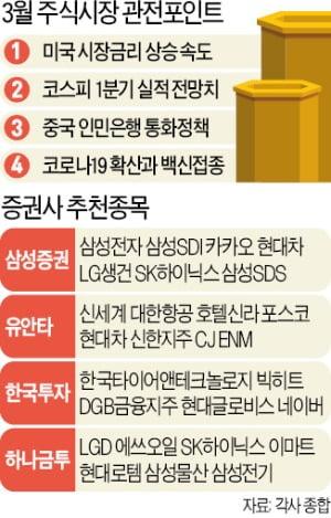 """'금리 발작'에 코스피 롤러코스터…""""2970선 수성 여부가 고비"""""""