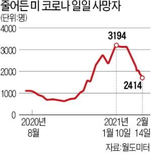 美 경기회복의 역설…금융시장 '금리 쇼크'