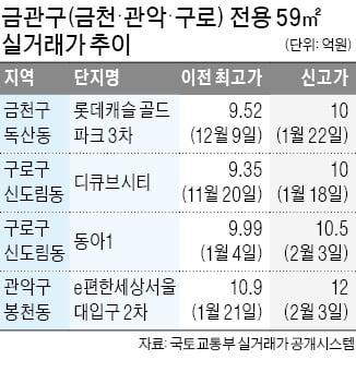 금천·구로구 소형 아파트도 '10억 클럽'