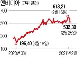'깜짝 실적' 거둔 엔비디아, 반도체 품귀사태로 8% 폭락