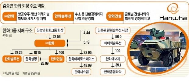 돌아오는 김승연 회장, 한화 미래사업 챙긴다