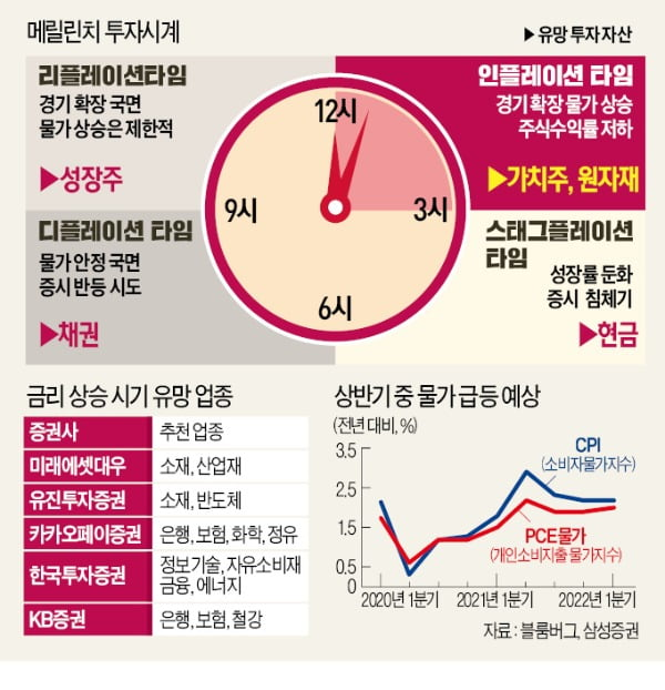 """'인플레 타임' 온다…""""에너지·소재株로 방어를"""""""