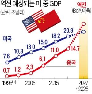 """""""중국 경제, 6~7년 뒤 미국 제치고 세계 1위 오를 것"""""""