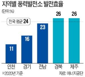 풍력발전 이용률…지난해 고작 24%