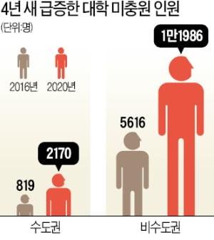 비수도권 중·고교 나와야 '지역인재'로 의대 간다