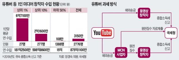 급증하는 억대 수입 유튜버…종합소득세 신고 안하면 '가산세 폭탄'