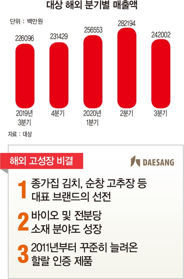 김치 한류 이끄는 '종가집'… 바이오·전분당 소재도 시장 확대 '박차'