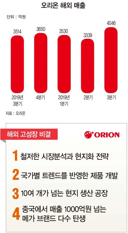"""""""한국은 몰라도 초코파이는 안다""""…철저한 현지화로 해외에서 질주"""