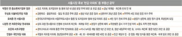 서울시장 후보들 잇단 '반값 아파트' 공약, 실현 가능성은