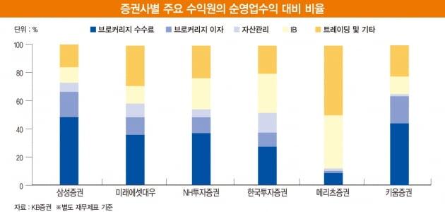2021년 증권업종 최선호 종목은 삼성증권...베스트 애널리스트 추천