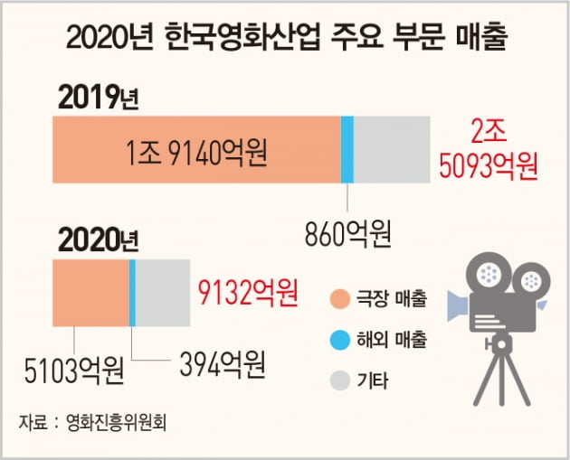 '기생충' 오스카 영광 1년 후…극장의 눈물