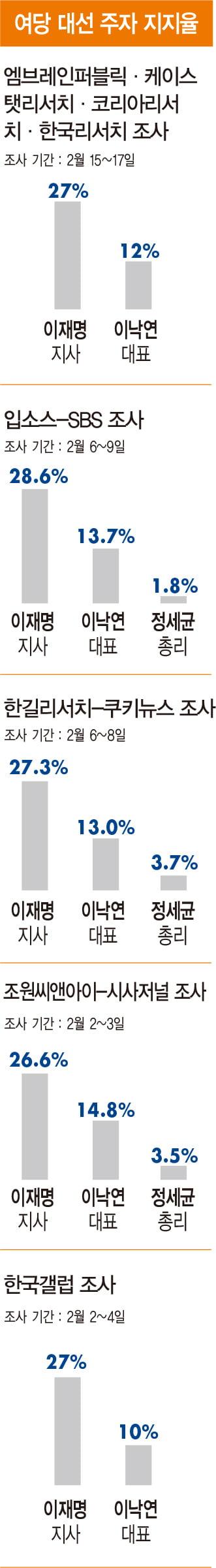 """""""이재명, 밴드왜건 타려면 지지율 30% 대 뚫어야""""[홍영식의 정치판]"""