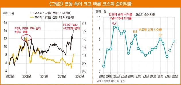 [머니 인사이트] 한국의 부동산과 주가는 버블인가?