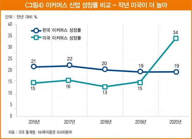 쿠팡 상장이 불붙인 시장 재편…생존 가능성 높은 '쓱닷컴' 주목