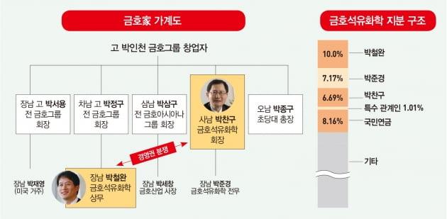 금호석유화학 '조카 박철완'의 이유 있는 반란
