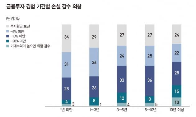 """40代 """"투자는 늘리고 싶지만 원금 손실은 NO"""""""