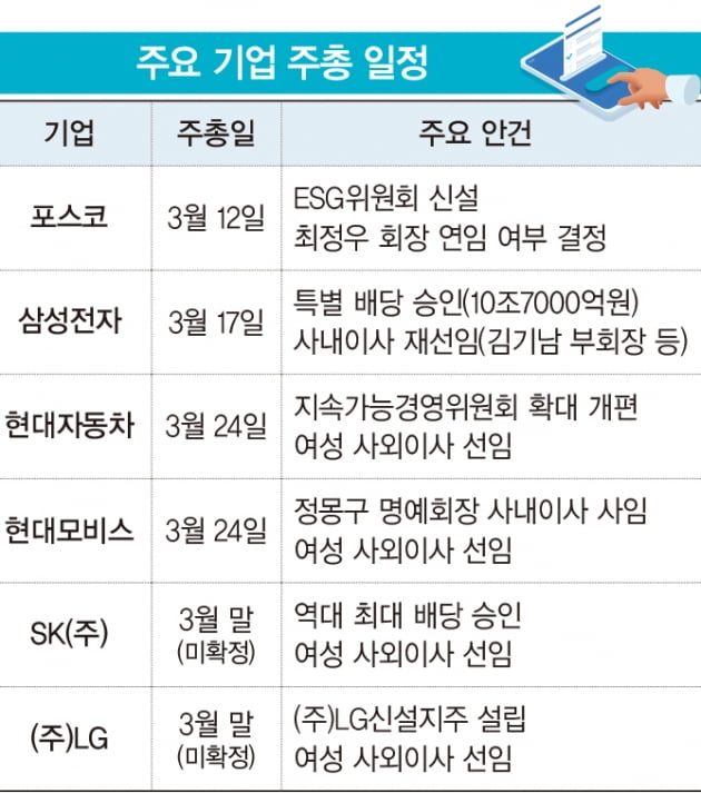 3월 '주총 시즌' 개막…미리 보는 관전 포인트