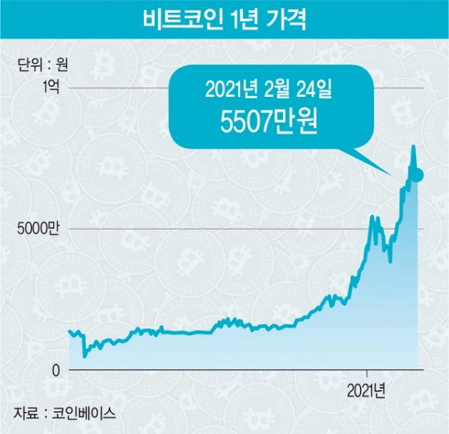 '수익 과세', '중앙은행 디지털 화폐'가 비트코인 가격 흔들까