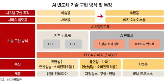 미래 산업의 쌀 'AI 반도체'…M&A 붐·빅 테크 격전 속 한국의 전략은