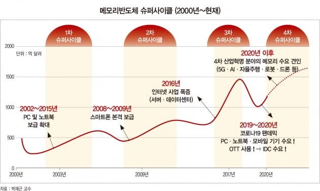 """다시 찾아온 반도체 호황…""""슈퍼사이클 정점은 2030년"""""""