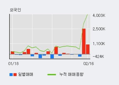 '대영포장' 52주 신고가 경신, 전일 외국인 대량 순매수