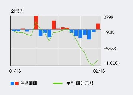 'KT' 52주 신고가 경신, 기관 6일 연속 순매수(270.2만주)