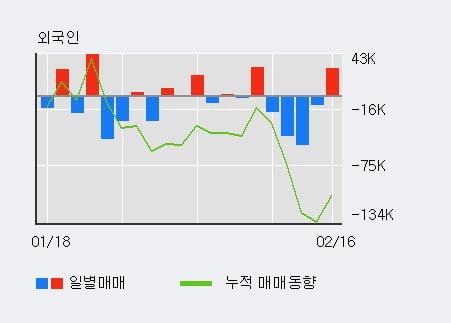 '엠케이전자' 52주 신고가 경신, 전일 외국인 대량 순매수