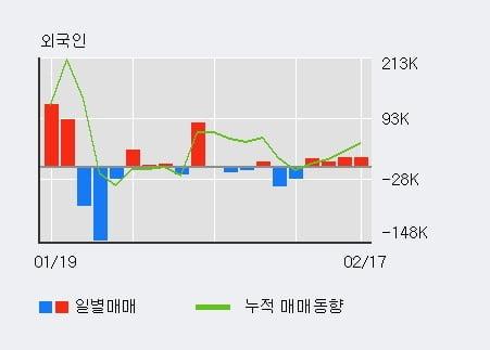 '제이씨현시스템' 52주 신고가 경신, 단기·중기 이평선 정배열로 상승세