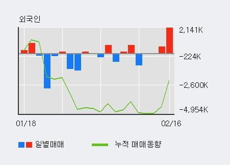 '세종텔레콤' 52주 신고가 경신, 외국인 3일 연속 순매수(271.1만주)