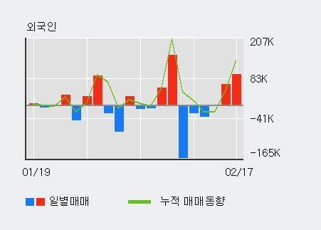 '삼영이엔씨' 52주 신고가 경신, 전일 외국인 대량 순매수