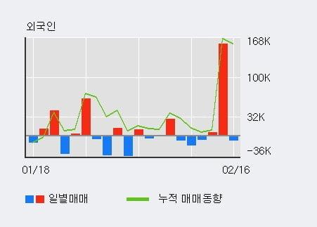 '비아트론' 52주 신고가 경신, 최근 3일간 외국인 대량 순매수