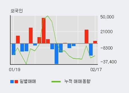 '하나머티리얼즈' 52주 신고가 경신, 기관 8일 연속 순매수(35.4만주)
